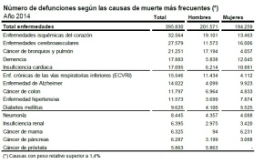 tabla-1-defunciones-2014